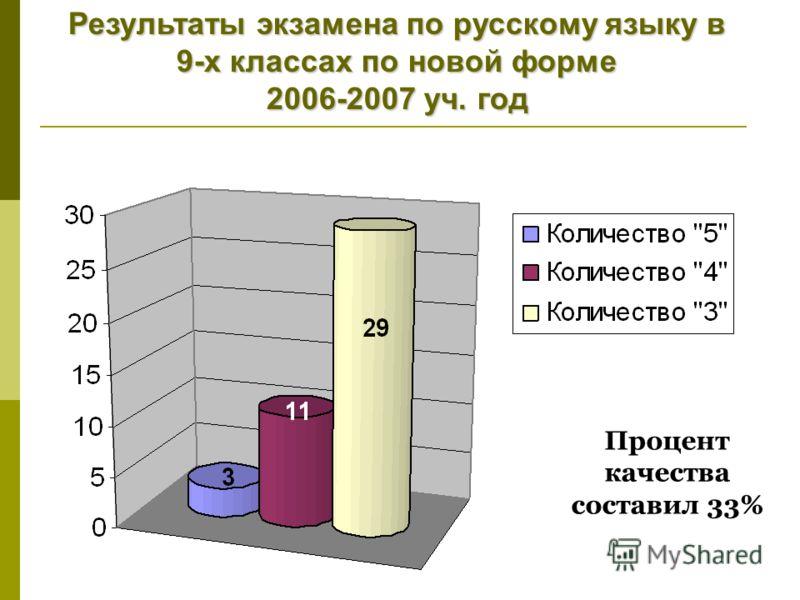 Процент качества составил 33% Результаты экзамена по русскому языку в 9-х классах по новой форме 2006-2007 уч. год