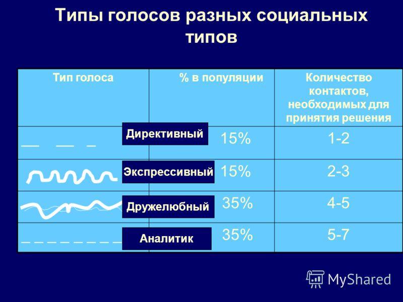 Типы голосов разных социальных типов Тип голоса % в популяцииКоличество контактов, необходимых для принятия решения __ __ _ 15%1-2 15%2-3 35%4-5 _ _ _ _ 35%5-7 Директивный Экспрессивный Дружелюбный Аналитик