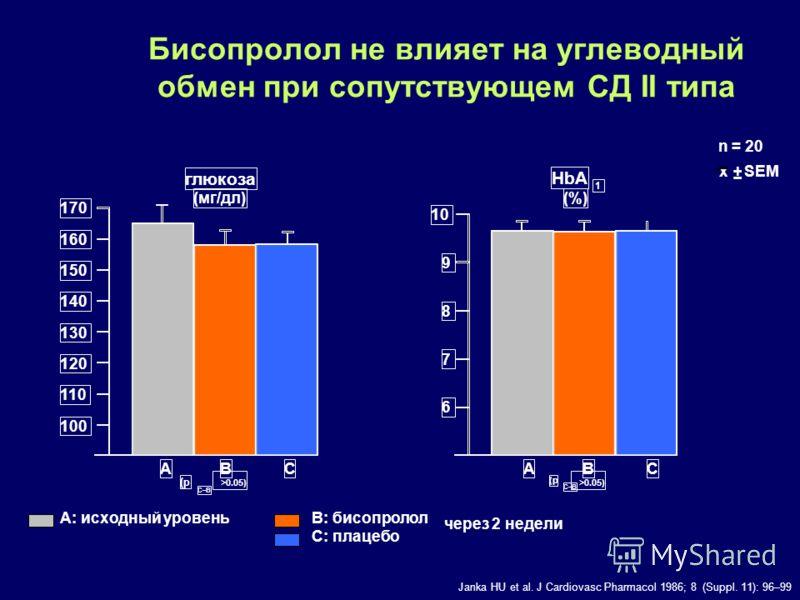 Бисопролол не влияет на углеводный обмен при сопутствующем СД II типа A: исходный уровеньB: бисопролол C: плацебо 170 160 150 140 130 120 110 100 10 9 8 7 6 ABCABC (p C–B >0.05) глюкоза (мг/дл) HbA 1 (%) (p C–B >0.05) n = 20 ± SEM x Janka HU et al. J