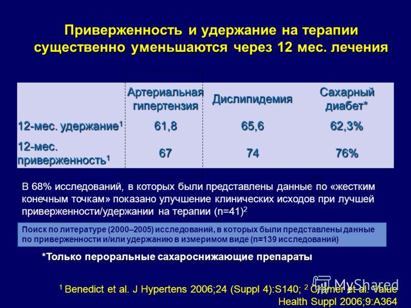 *Только пероральные сахароснижающие препараты Артериальная гипертензия Дислипидемия Сахарный диабет* 12-мес. удержание 1 61,8 65,6 62,3% 12-мес. приверженность 1 6774 76% 1 Benedict et al. J Hypertens 2006;24 (Suppl 4):S140; 2 Cramer et al. Value Hea