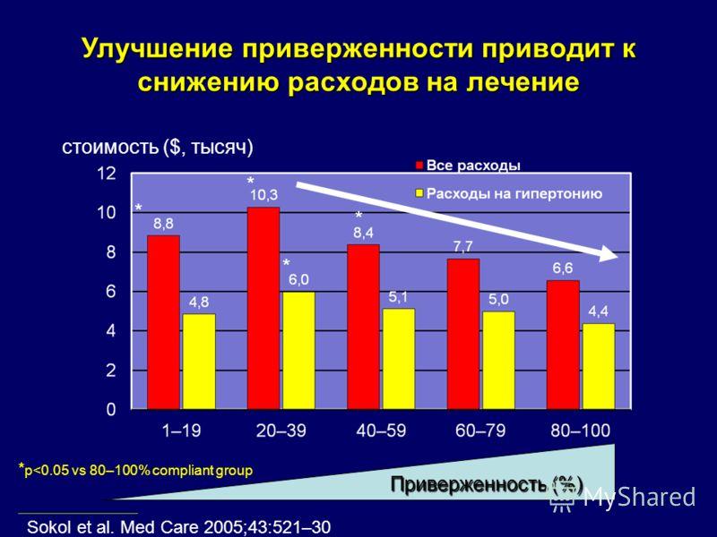 Улучшение приверженности приводит к снижению расходов на лечение стоимость ($, тысяч) * * * * * p