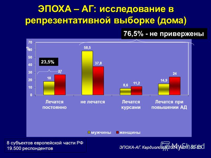 ЭПОХА – АГ: исследование в репрезентативной выборке (дома) % 76,5% - не привержены ЭПОХА-АГ. Кардиология 2004, 11, 50-55 8 субъектов европейской части РФ 19.500 респондентов 23,5%