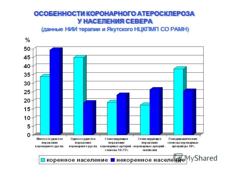 ОСОБЕННОСТИ КОРОНАРНОГО АТЕРОСКЛЕРОЗА У НАСЕЛЕНИЯ СЕВЕРА ОСОБЕННОСТИ КОРОНАРНОГО АТЕРОСКЛЕРОЗА У НАСЕЛЕНИЯ СЕВЕРА (данные НИИ терапии и Якутского НЦКПМП СО РАМН) %