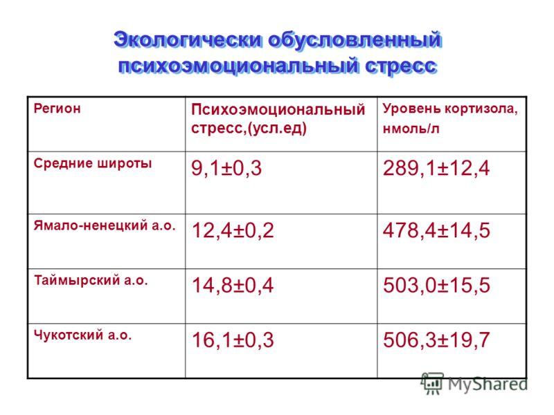 Экологически обусловленный психоэмоциональный стресс Регион Психоэмоциональный стресс,(усл.ед) Уровень кортизола, нмоль/л Средние широты 9,1±0,3289,1±12,4 Ямало-ненецкий а.о. 12,4±0,2478,4±14,5 Таймырский а.о. 14,8±0,4503,0±15,5 Чукотский а.о. 16,1±0