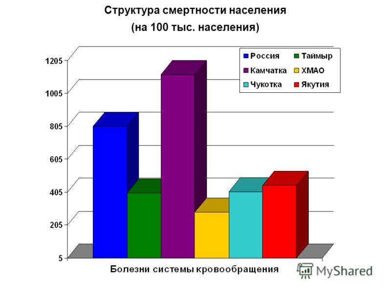 Структура смертности населения (на 100 тыс. населения)