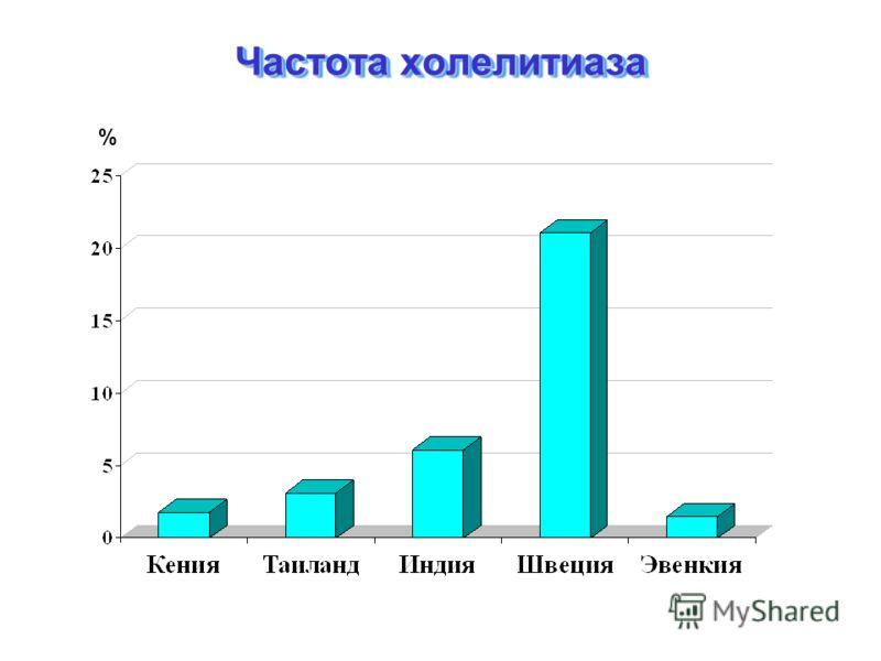 Частота холелитиаза %