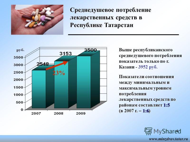Среднедушевое потребление лекарственных средств в Республике Татарстан 23% Выше республиканского среднедушевого потребления показатель только по г. Казани - 3952 руб. Показатели соотношения между минимальным и максимальным уровнем потребления лекарст
