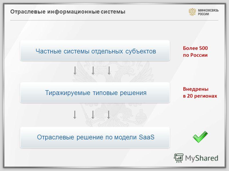 Отраслевые информационные системы Частные системы отдельных субъектов Тиражируемые типовые решения Отраслевые решение по модели SaaS Более 500 по России Внедрены в 20 регионах