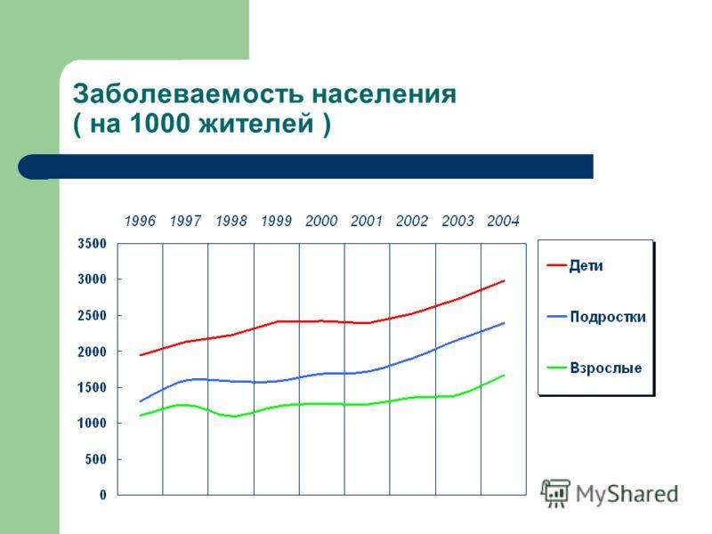 Заболеваемость населения ( на 1000 жителей )