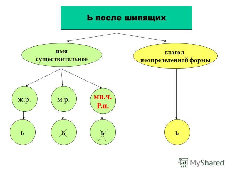 Ь после шипящих имя существительное глагол неопределенной формы ж.р.м.р. ? ьььь мн.ч. Р.п.