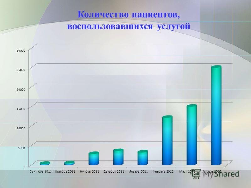 Количество пациентов, воспользовавшихся услугой