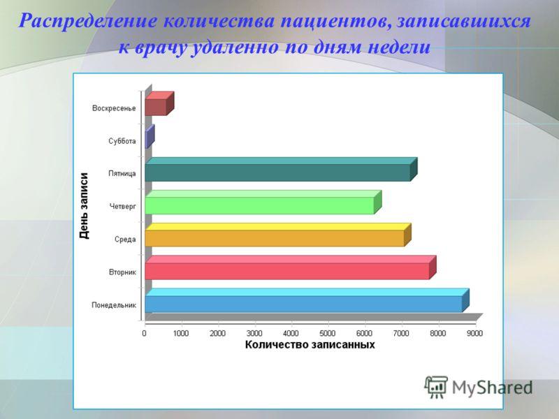 Распределение количества пациентов, записавшихся к врачу удаленно по дням недели