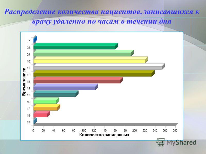 Распределение количества пациентов, записавшихся к врачу удаленно по часам в течении дня