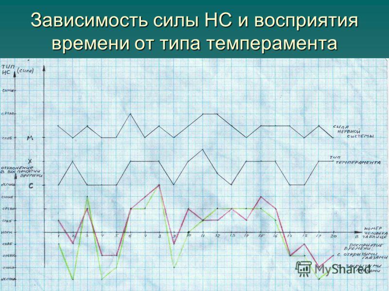 Зависимость силы НС и восприятия времени от типа темперамента