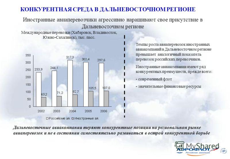 Иностранные авиаперевозчики агрессивно наращивают свое присутствие в Дальневосточном регионе Международные перевозки (Хабаровск, Владивосток, Южно-Сахалинск), тыс. пасс. Темпы роста авиаперевозок иностранных авиакомпаний в Дальневосточном регионе пре