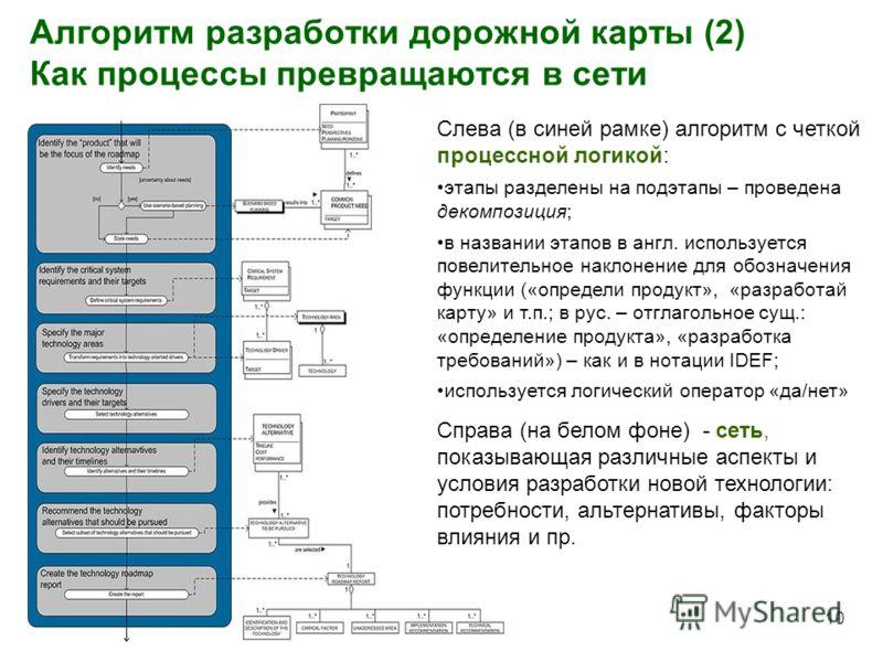Алгоритм разработки дорожной карты (2) Как процессы превращаются в сети 10 Слева (в синей рамке) алгоритм с четкой процессной логикой: этапы разделены на подэтапы – проведена декомпозиция; в названии этапов в англ. используется повелительное наклонен