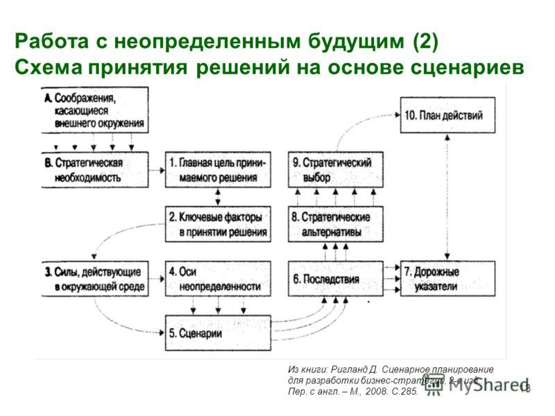 Работа с неопределенным будущим (2) Схема принятия решений на основе сценариев 13 Из книги: Ригланд Д. Сценарное планирование для разработки бизнес-стратегии, 2-е изд.: Пер. с англ. – М., 2008. С.285.