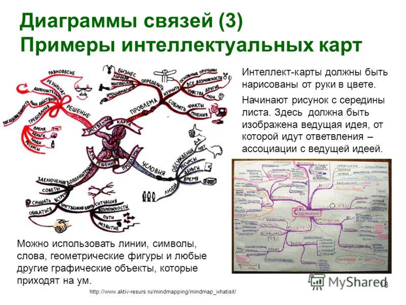 Диаграммы связей (3) Примеры интеллектуальных карт 18 http://www.aktiv-resurs.ru/mindmapping/mindmap_whatisit/ Интеллект-карты должны быть нарисованы от руки в цвете. Начинают рисунок с середины листа. Здесь должна быть изображена ведущая идея, от ко