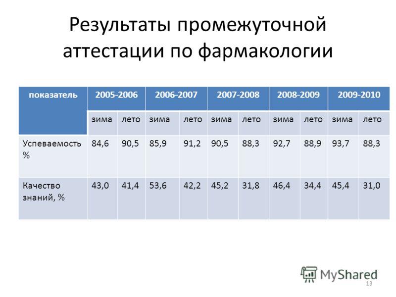 Результаты промежуточной аттестации по фармакологии показатель2005-20062006-20072007-20082008-20092009-2010 зималетозималетозималетозималетозималето Успеваемость % 84,690,585,991,290,588,392,788,993,788,3 Качество знаний, % 43,041,453,642,245,231,846