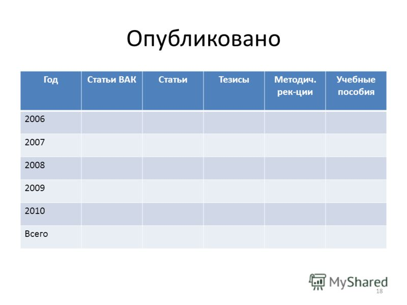 Опубликовано ГодСтатьи ВАКСтатьиТезисыМетодич. рек-ции Учебные пособия 2006 2007 2008 2009 2010 Всего 18