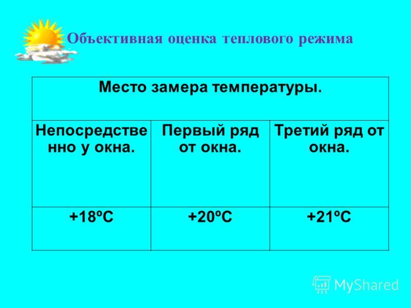 Место замера температуры. Непосредстве нно у окна. Первый ряд от окна. Третий ряд от окна. +18ºС+20ºС+21ºС Объективная оценка теплового режима