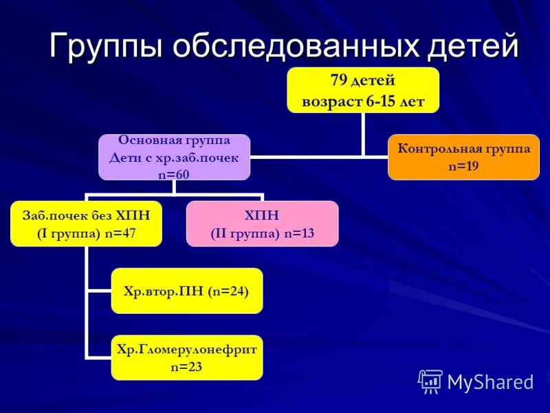 Группы обследованных детей 79 детей возраст 6-15 лет Основная группа Дети с хр.заб.почек n=60 Заб.почек без ХПН (I группа) n=47 Хр.втор.ПН (n=24) Хр.Гломерулонефрит n=23 ХПН (II группа) n=13 Контрольная группа n=19