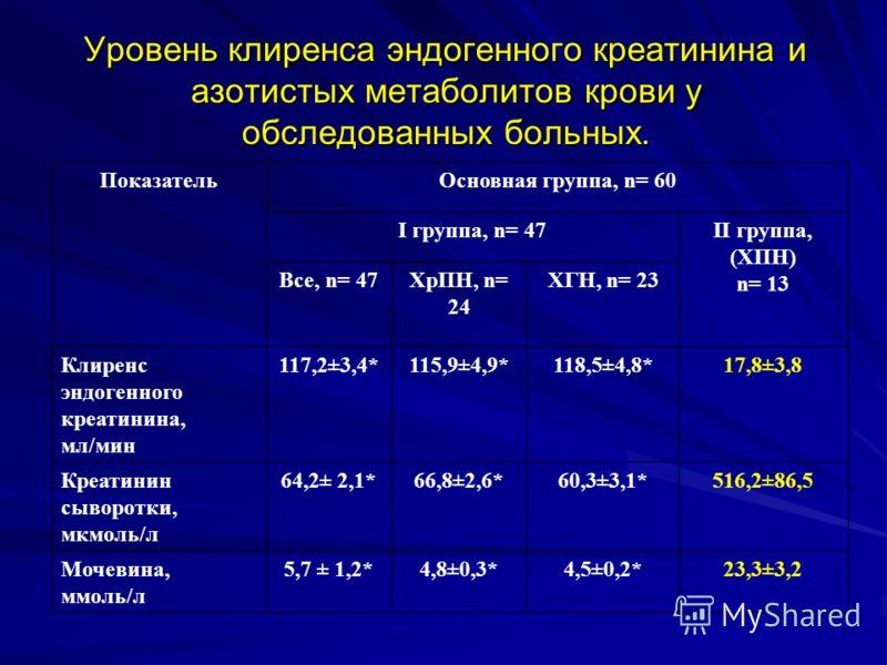 Уровень клиренса эндогенного креатинина и азотистых метаболитов крови у обследованных больных. ПоказательОсновная группа, n= 60 I группа, n= 47II группа, (ХПН) n= 13 Все, n= 47ХрПН, n= 24 ХГН, n= 23 Клиренс эндогенного креатинина, мл/мин 117,2±3,4*11