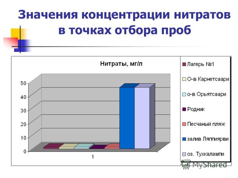 Значения концентрации нитратов в точках отбора проб