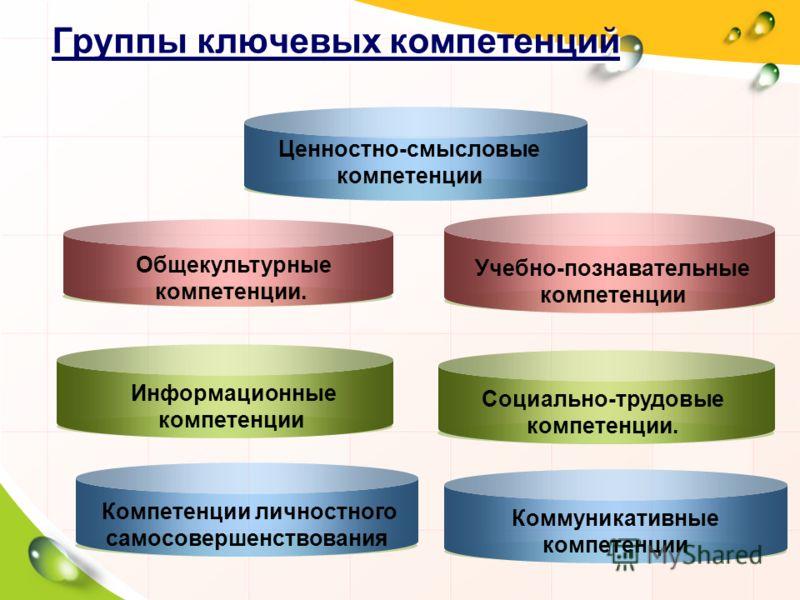 Группы ключевых компетенций Общекультурные компетенции. Информационные компетенции Компетенции личностного самосовершенствования Ценностно-смысловые компетенции Учебно-познавательные компетенции Социально-трудовые компетенции. Коммуникативные компете