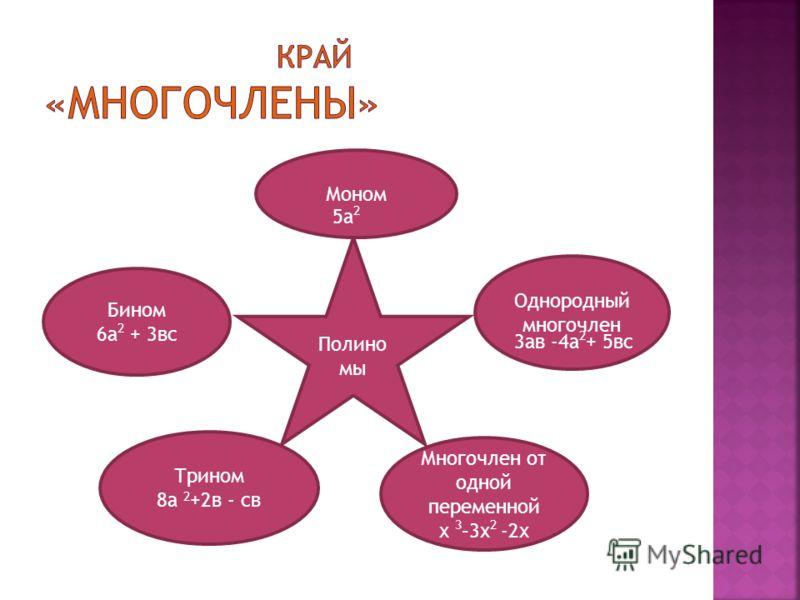 Полино мы Однородный многочлен Моном Многочлен от одной переменной х 3 –3х 2 -2х Бином 6а 2 + 3вс Трином 8а 2 +2в - св 5а 2 3ав -4а 2 + 5вс