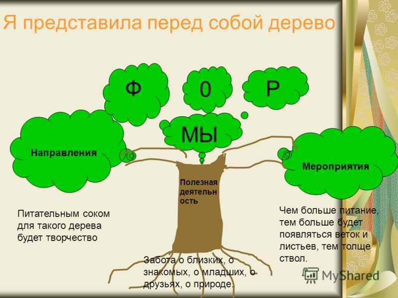 Я представила перед собой дерево Мероприятия Направления Р Ф 0 МЫ Полезная деятельн ость Забота о близких, о знакомых, о младших, о друзьях, о природе. Питательным соком для такого дерева будет творчество Чем больше питание, тем больше будет появлять