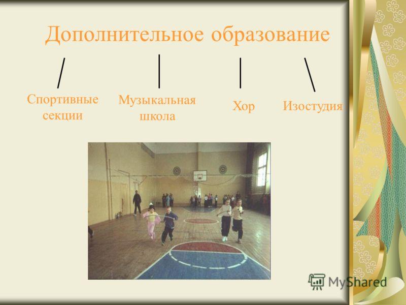 Дополнительное образование Спортивные секции Музыкальная школа ХорИзостудия
