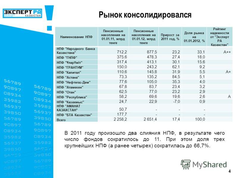 4 Рынок консолидировался В 2011 году произошло два слияния НПФ, в результате чего число фондов сократилось до 11. При этом доля трех крупнейших НПФ (а ранее четырех) сократилась до 66,7%. Наименование НПФ Пенсионные накопления на 01.01.11, млрд тенге