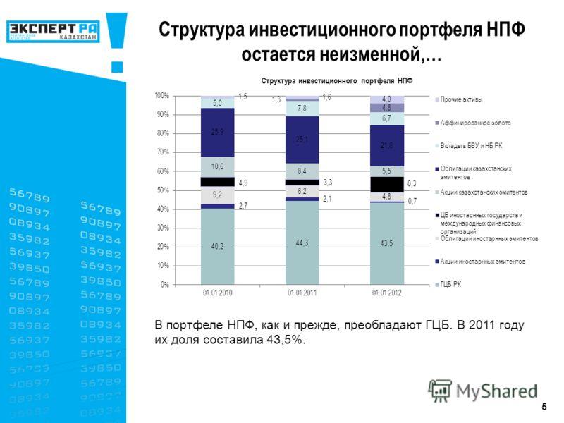 5 В портфеле НПФ, как и прежде, преобладают ГЦБ. В 2011 году их доля составила 43,5%. Структура инвестиционного портфеля НПФ остается неизменной,…