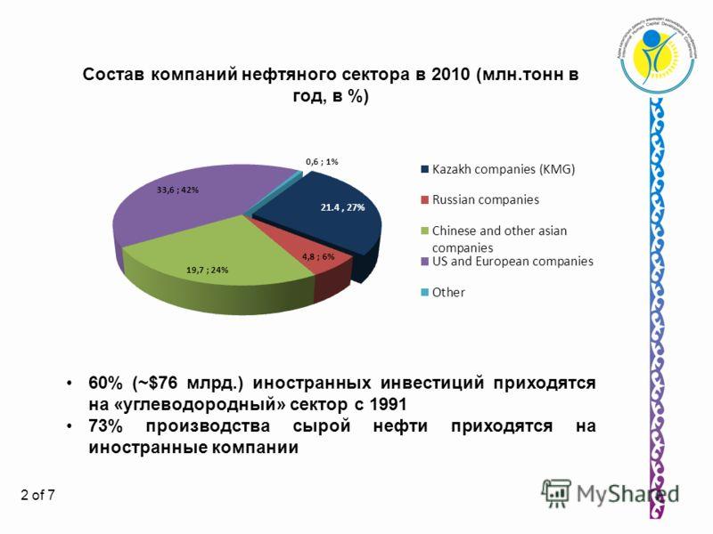 2 Состав компаний нефтяного сектора в 2010 (млн.тонн в год, в %) 60% (~$76 млрд.) иностранных инвестиций приходятся на «углеводородный» сектор с 1991 73% производства сырой нефти приходятся на иностранные компании 2 of 7