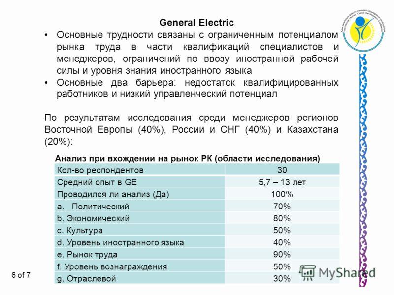 6 General Electric Основные трудности связаны с ограниченным потенциалом рынка труда в части квалификаций специалистов и менеджеров, ограничений по ввозу иностранной рабочей силы и уровня знания иностранного языка Основные два барьера: недостаток ква