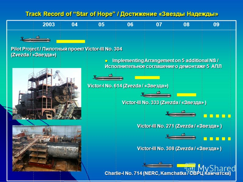 7 Track Record of Star of Hope / Достижение «Звезды Надежды» 052003040607 Charlie-I No. 714 (NERC, Kamchatka / СВРЦ Камчатска) 0809 Pilot Project / Пилотный проект Victor-III No. 304 (Zvezda / «Звезда») Victor-I No. 614 (Zvezda / «Звезда») Victor-III