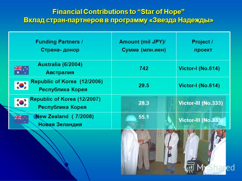 8 Financial Contributions to Star of Hope Вклад стран-партнеров в программу «Звезда Надежды» Funding Partners / Страна- донор Amount (mil JPY)/ Сумма (млн.иен) Project / проект Australia (6/2004) Австралия 742Victor-I (No.614) Republic of Korea (12/2