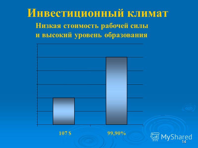 14 Инвестиционный климат Низкая стоимость рабочей силы и высокий уровень образования 107 $99,90%