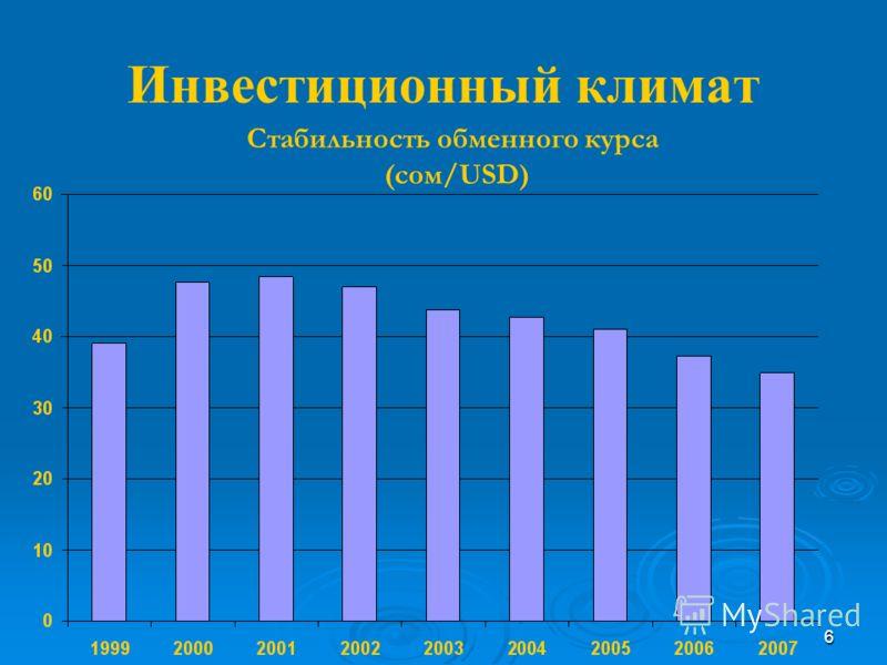 6 Стабильность обменного курса (сом/USD)