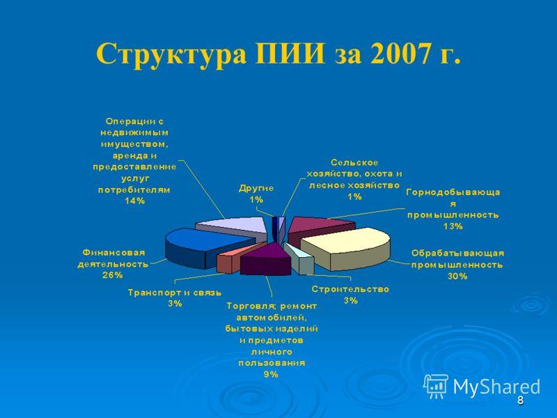 8 Структура ПИИ за 2007 г.