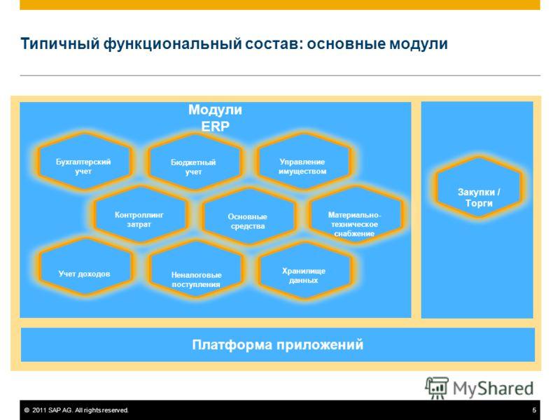 ©2011 SAP AG. All rights reserved.5 Типичный функциональный состав: основные модули Платформа приложений Модули ERP Закупки / Торги Бухгалтерский учет Бюджетный учет Управление имуществом Контроллинг затрат Основные средства Материально- техническое
