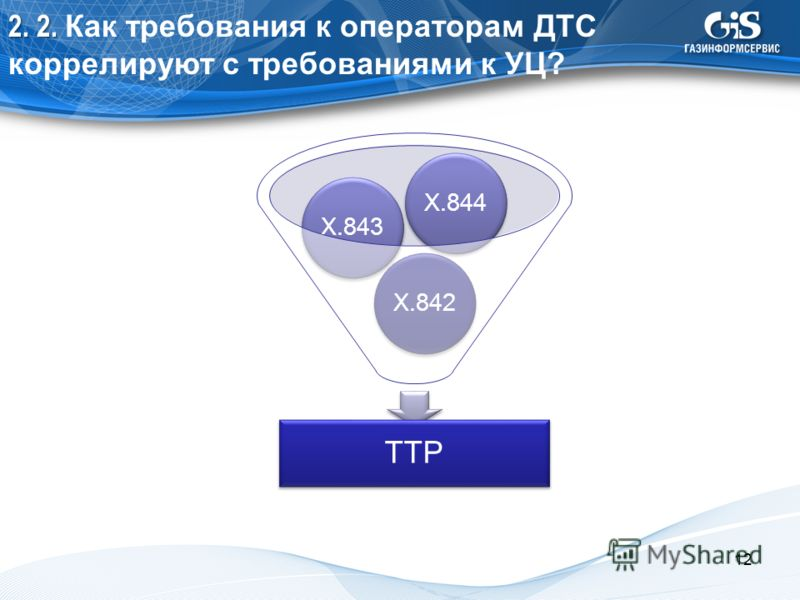 2. 2. 2. 2. Как требования к операторам ДТС коррелируют с требованиями к УЦ? TTP X.842X.843X.844 12