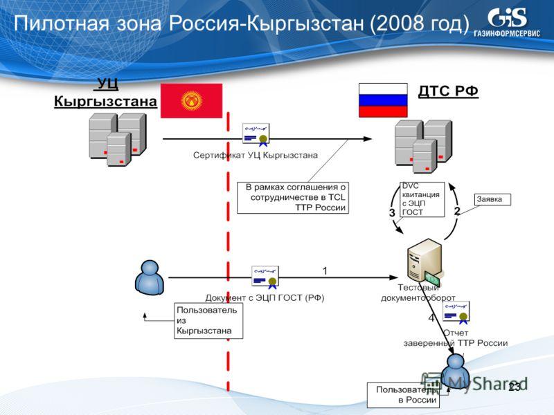 Пилотная зона Россия-Кыргызстан (2008 год) 23