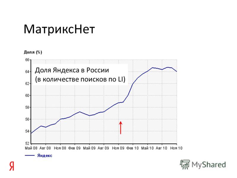 МатриксНет Доля Яндекса в России (в количестве поисков по LI)