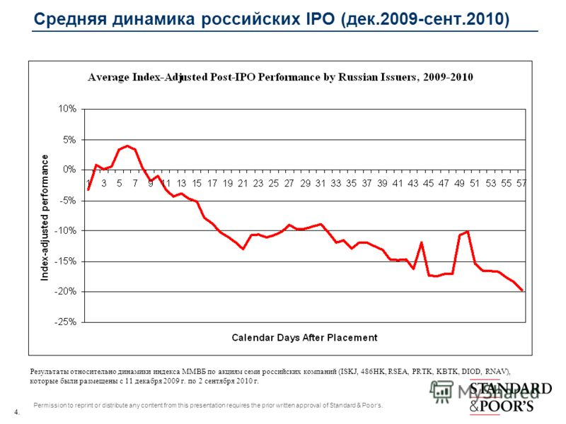 4. Permission to reprint or distribute any content from this presentation requires the prior written approval of Standard & Poors. Средняя динамика российских IPO (дек.2009-сент.2010) Результаты относительно динамики индекса ММВБ по акциям семи росси