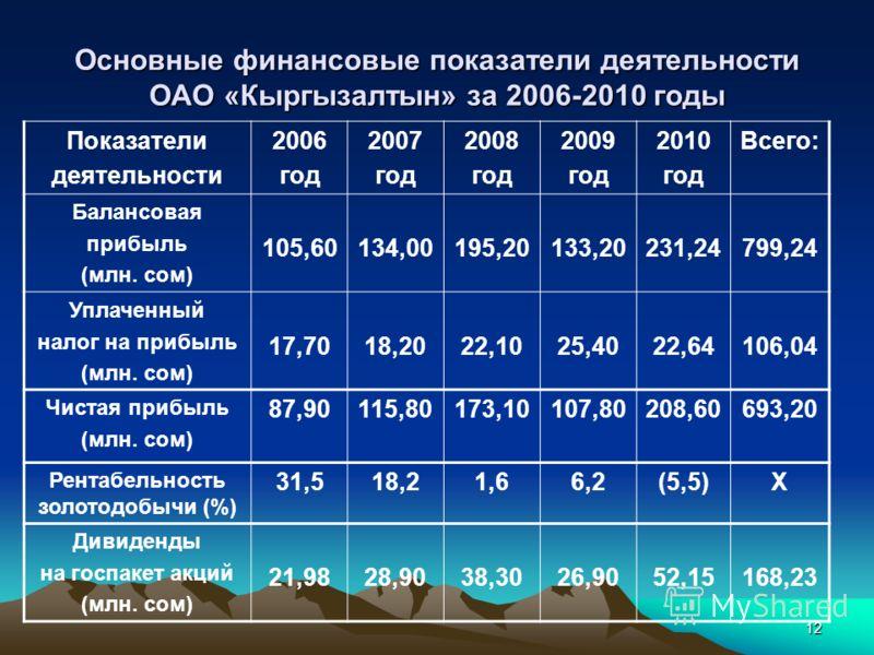 12 Основные финансовые показатели деятельности ОАО «Кыргызалтын» за 2006-2010 годы Показатели деятельности 2006 год 2007 год 2008 год 2009 год 2010 год Всего: Балансовая прибыль (млн. сом) 105,60134,00195,20133,20231,24799,24 Уплаченный налог на приб
