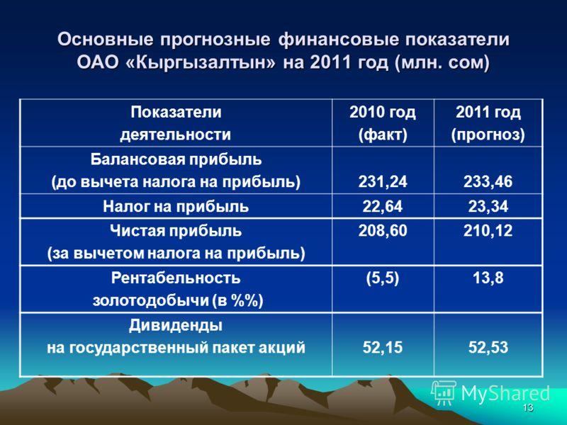 13 Основные прогнозные финансовые показатели ОАО «Кыргызалтын» на 2011 год (млн. сом) Показатели деятельности 2010 год (факт) 2011 год (прогноз) Балансовая прибыль (до вычета налога на прибыль)231,24233,46 Налог на прибыль22,6423,34 Чистая прибыль (з