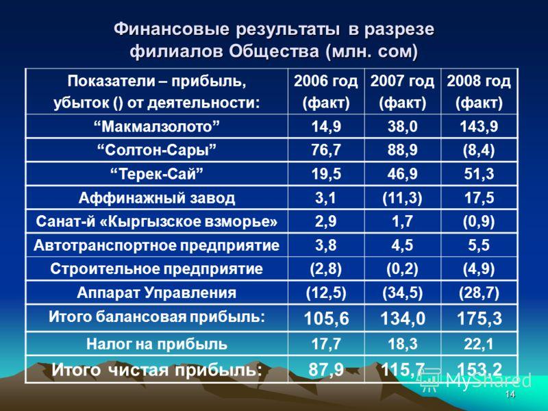 14 Финансовые результаты в разрезе филиалов Общества (млн. сом) Показатели – прибыль, убыток () от деятельности: 2006 год (факт) 2007 год (факт) 2008 год (факт) Макмалзолото14,938,0143,9 Солтон-Сары76,788,9(8,4) Терек-Сай19,546,951,3 Аффинажный завод