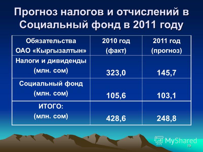 19 Прогноз налогов и отчислений в Социальный фонд в 2011 году Обязательства ОАО «Кыргызалтын» 2010 год (факт) 2011 год (прогноз) Налоги и дивиденды (млн. сом) 323,0145,7 Социальный фонд (млн. сом) 105,6103,1 ИТОГО: (млн. сом) 428,6248,8